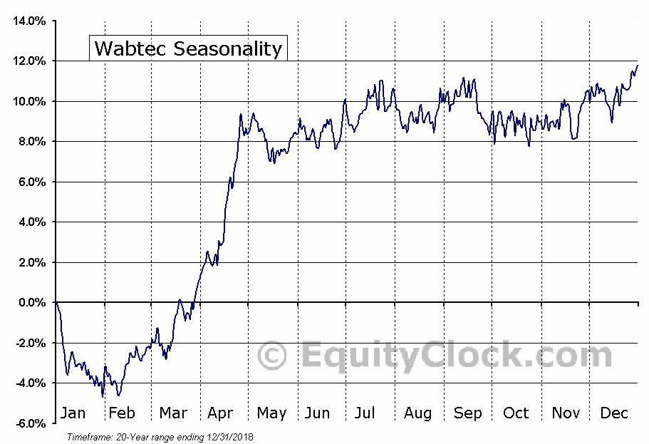 Wabtec (NYSE:WAB) Seasonal Chart