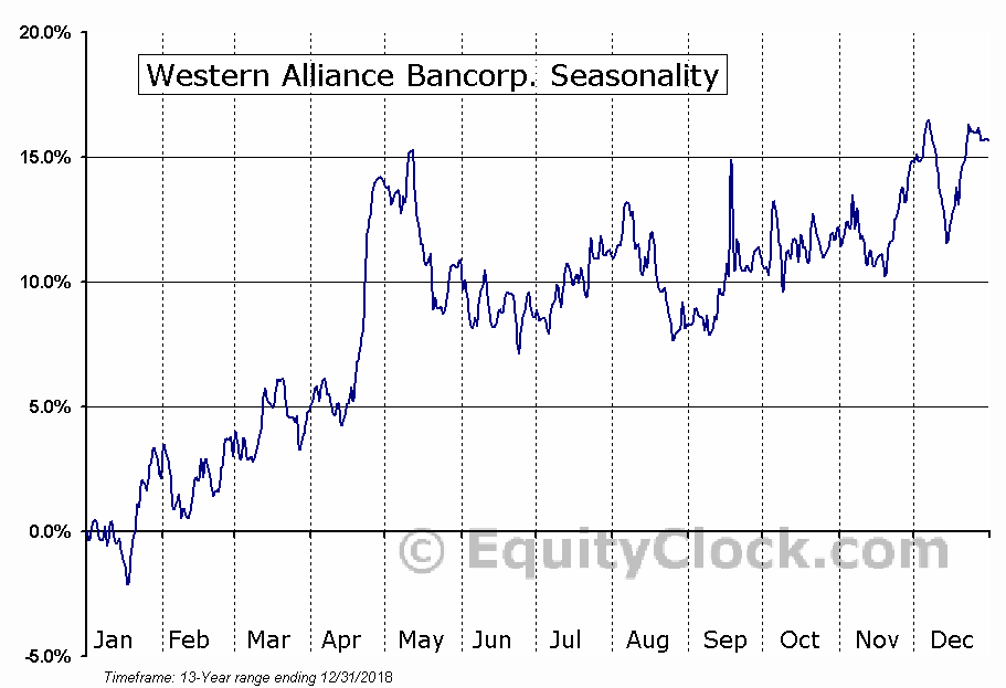 Western Alliance Bancorp. (NYSE:WAL) Seasonal Chart