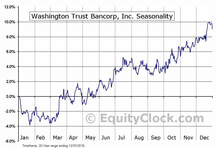 Washington Trust Bancorp, Inc. (NASD:WASH) Seasonal Chart