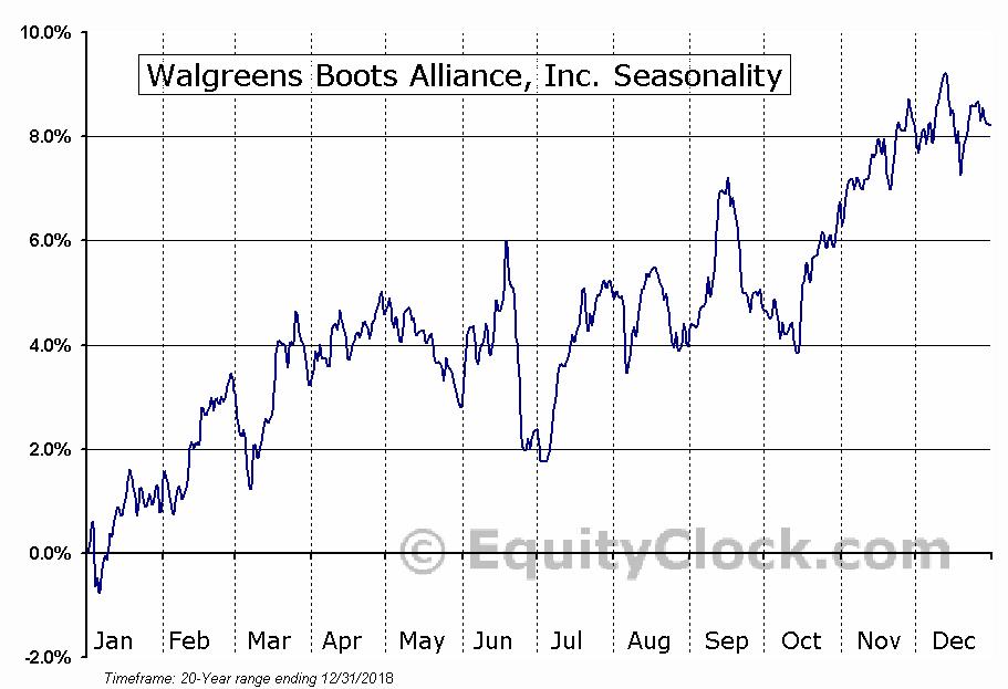 Walgreens Boots Alliance, Inc. (NYSE:WBA) Seasonal Chart