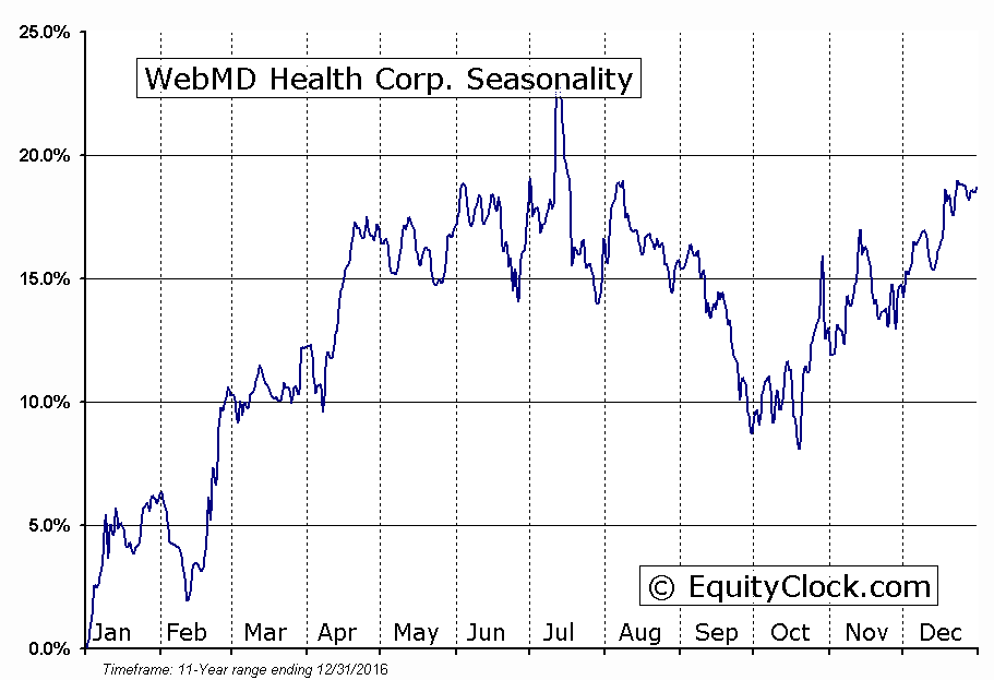WebMD Health Corp. (NASD:WBMD) Seasonal Chart