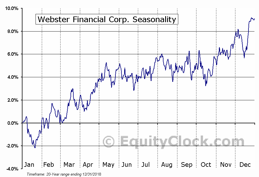 Webster Financial Corp. (NYSE:WBS) Seasonal Chart