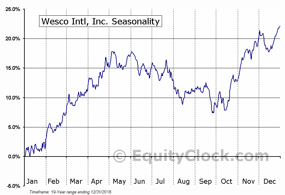 Wesco Intl, Inc. (NYSE:WCC) Seasonal Chart