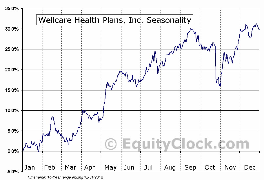 WellCare Group, Inc. (NYSE:WCG) Seasonal Chart