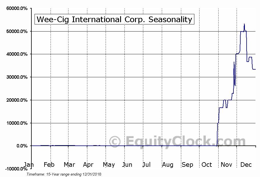 Wee-Cig International Corp. (OTCMKT:WCIG) Seasonal Chart
