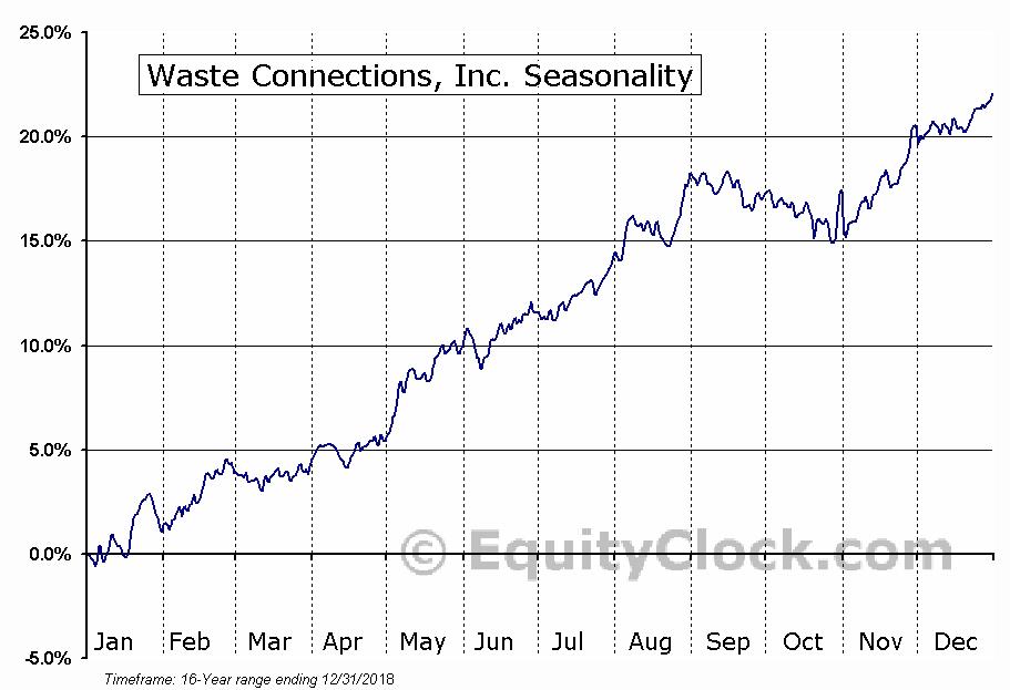 Waste Connections (TSE:WCN) Seasonal Chart