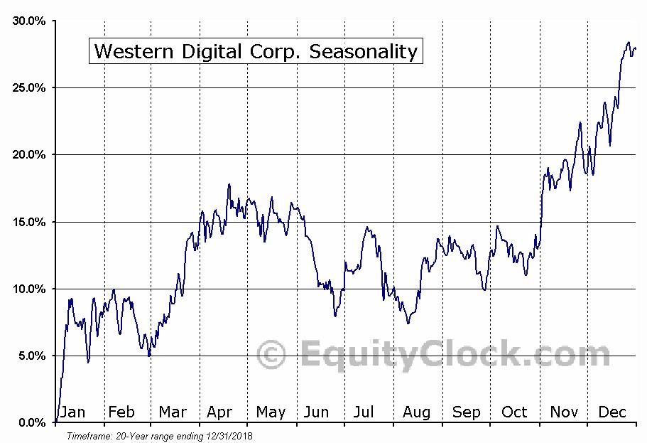 Western Digital Corp.  (NYSE:WDC) Seasonal Chart