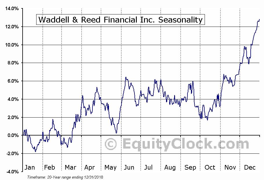 Waddell & Reed Financial Inc. (NYSE:WDR) Seasonal Chart