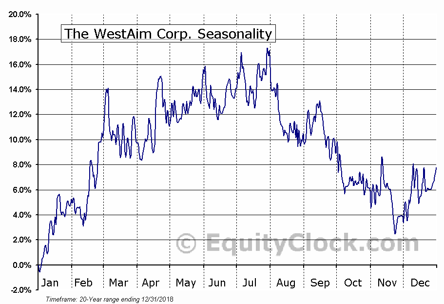 The WestAim Corp. (TSXV:WED) Seasonal Chart