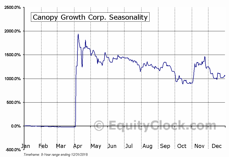 Canopy Growth (TSE:WEED) Seasonal Chart