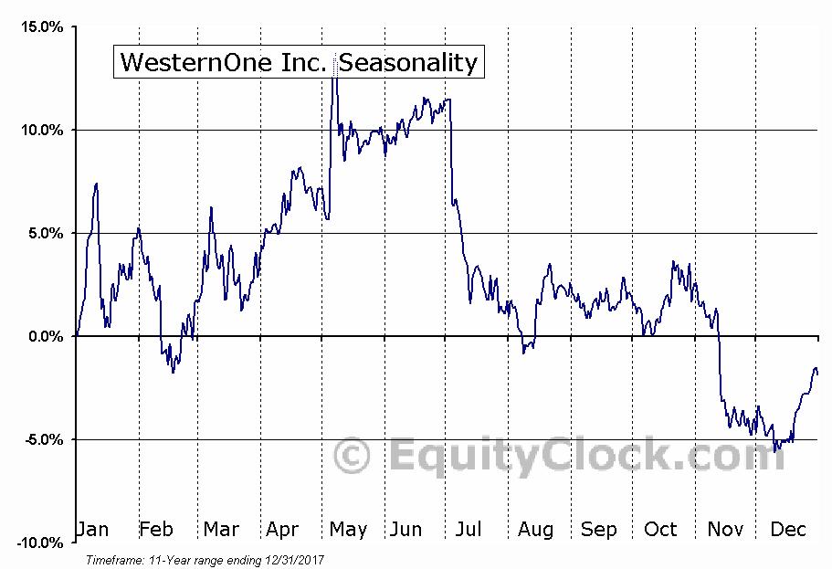 WesternOne Inc. (TSE:WEQ) Seasonal Chart