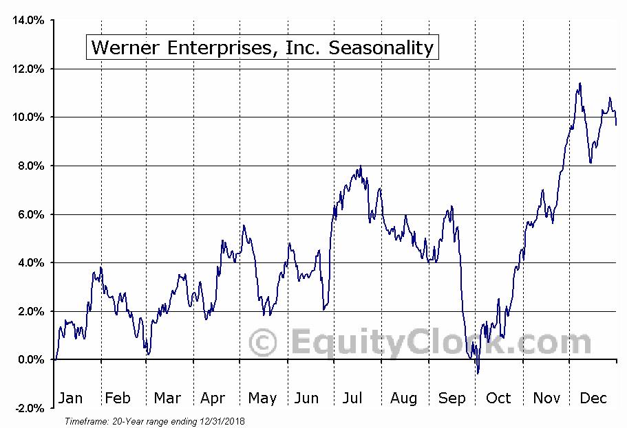 Werner Enterprises, Inc. (NASD:WERN) Seasonal Chart