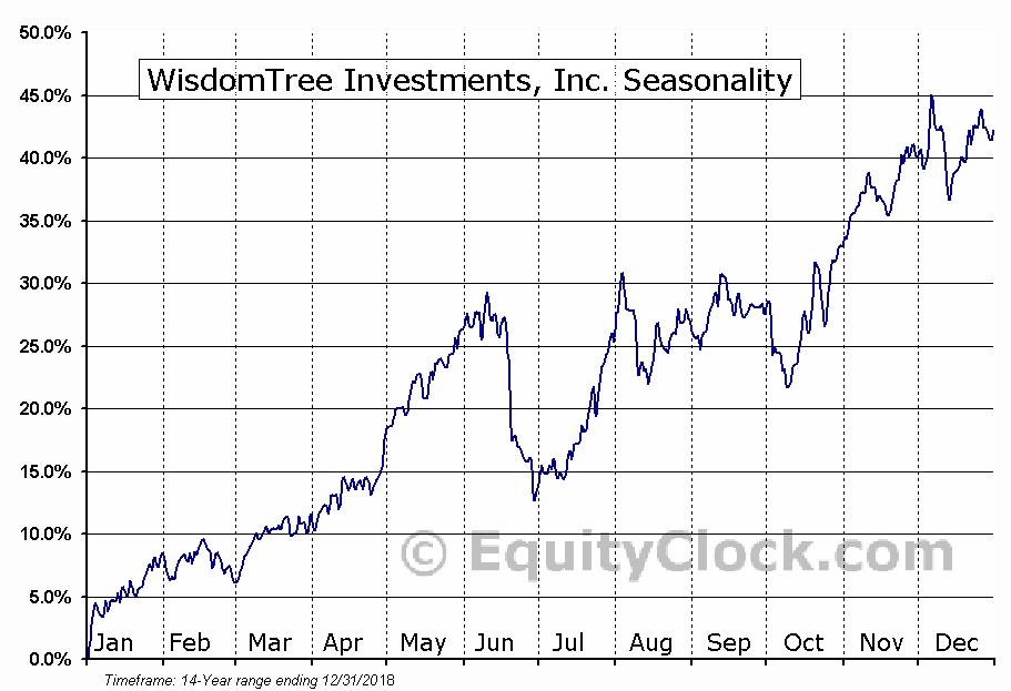 WisdomTree Investments, Inc. (NASD:WETF) Seasonal Chart