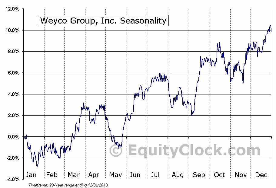 Weyco Group, Inc. (NASD:WEYS) Seasonal Chart