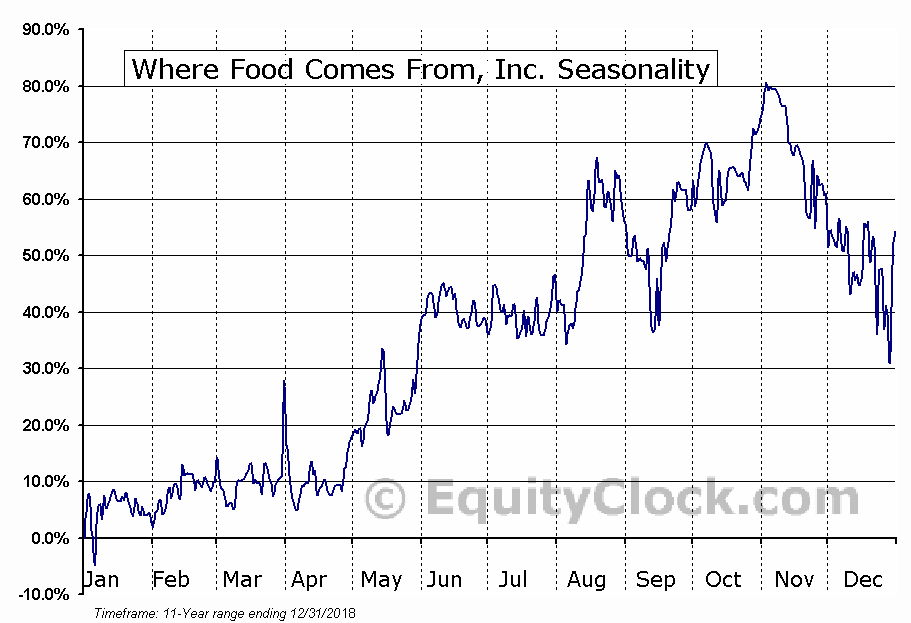 Where Food Comes From, Inc. (OTCMKT:WFCF) Seasonal Chart