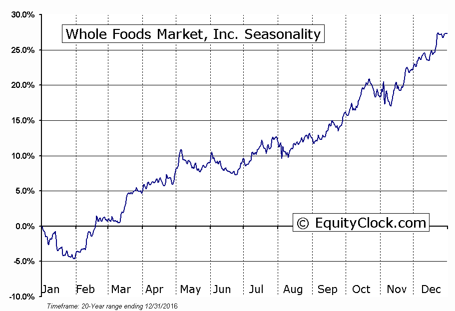 Whole Foods Market, Inc.  (NASDAQ:WFM) Seasonal Chart