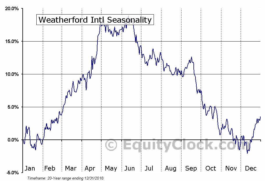 Weatherford International Plc (NYSE:WFT) Seasonal Chart