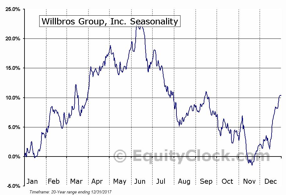 Willbros Group, Inc. (NYSE:WG) Seasonal Chart