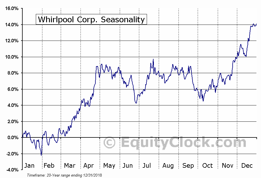 Whirlpool Corporation  (NYSE:WHR) Seasonal Chart