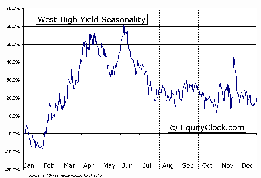 West High Yield (W.H.Y.) Resources (TSXV:WHY) Seasonal Chart
