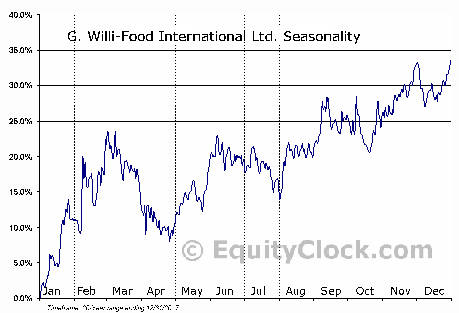 G. Willi-Food International Ltd. (NASD:WILC) Seasonal Chart