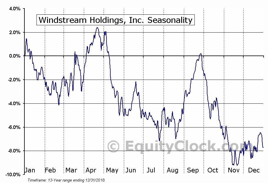 Windstream Holdings, Inc. (NASD:WIN) Seasonal Chart