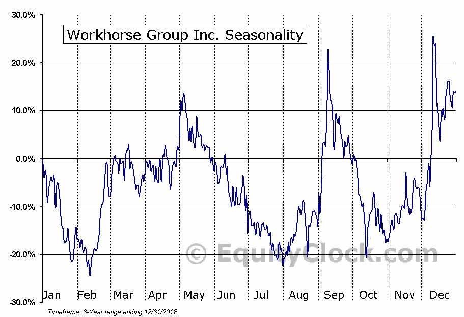 Workhorse Group Inc. (NASD:WKHS) Seasonal Chart