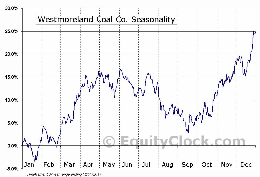 Westmoreland Coal Co. (NASD:WLB) Seasonal Chart