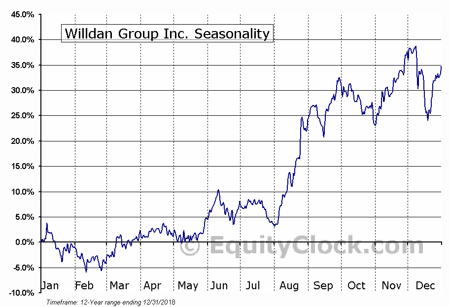 Willdan Group Inc. (NASD:WLDN) Seasonal Chart