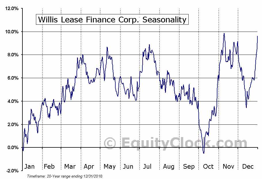 Willis Lease Finance Corp. (NASD:WLFC) Seasonal Chart