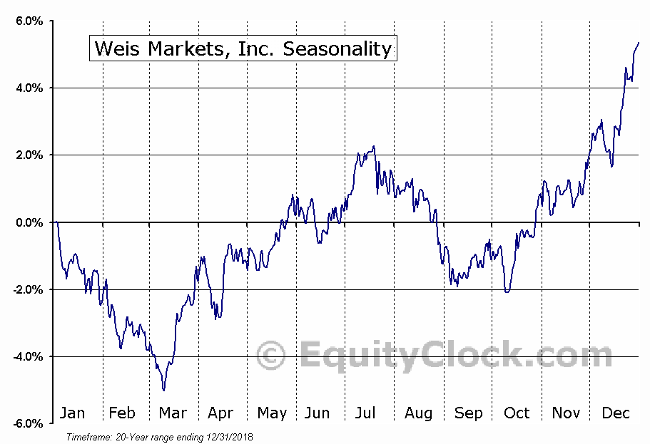 Weis Markets, Inc. (NYSE:WMK) Seasonal Chart