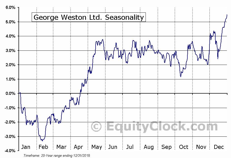 George Weston Limited  (TSE:WN) Seasonal Chart