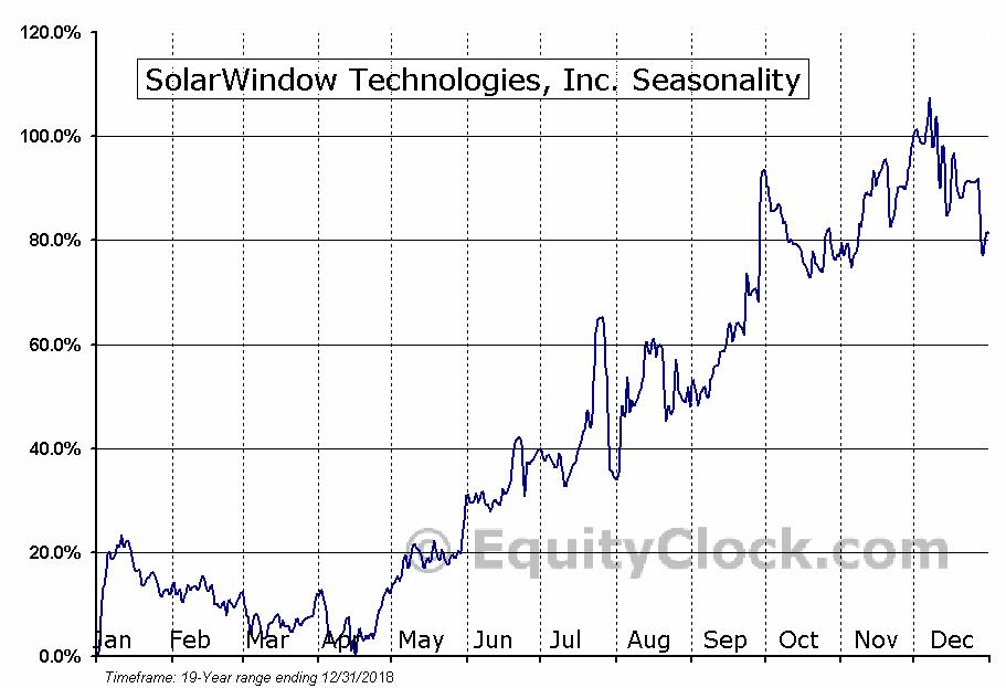 SolarWindow Technologies, Inc. (OTCMKT:WNDW) Seasonal Chart