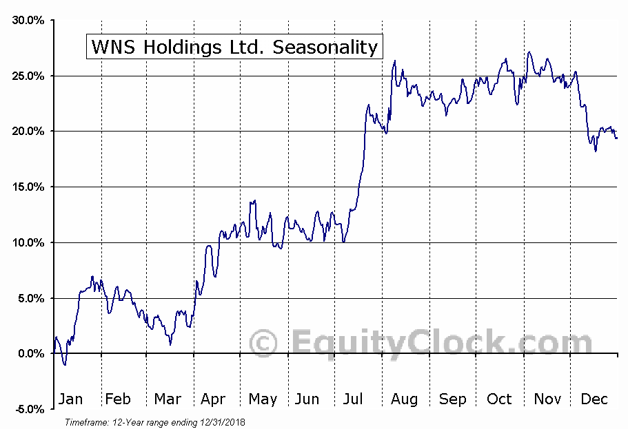 WNS Holdings Ltd. (NYSE:WNS) Seasonal Chart