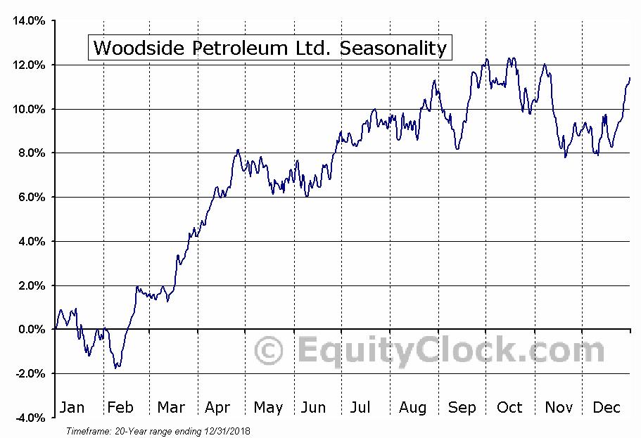 Woodside Petroleum Ltd. (OTCMKT:WOPEY) Seasonal Chart