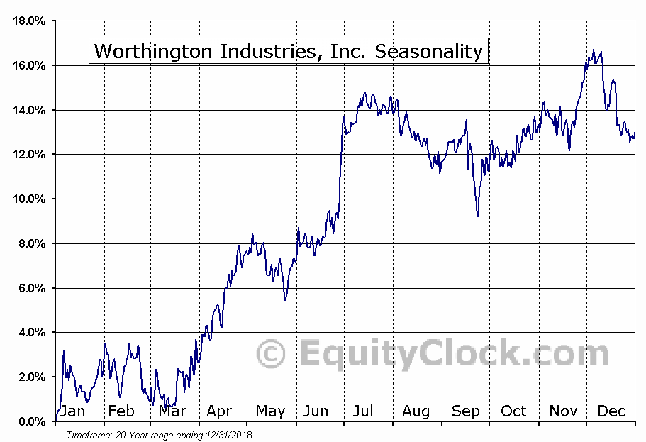 Worthington Industries, Inc. (NYSE:WOR) Seasonal Chart
