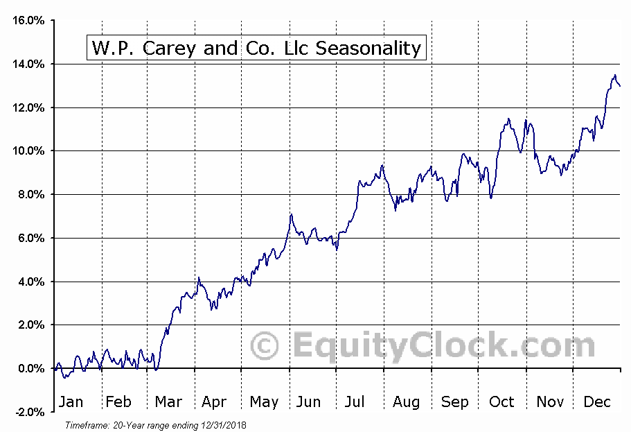 W.P. Carey and Co. Llc (NYSE:WPC) Seasonal Chart
