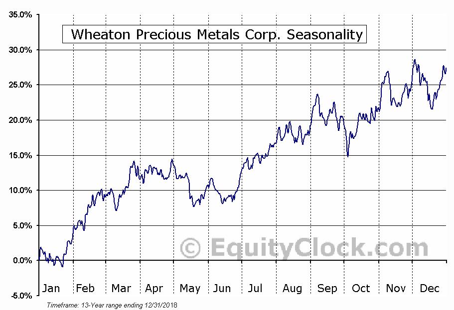 Wheaton Precious Metals Corp. (NYSE:WPM) Seasonal Chart