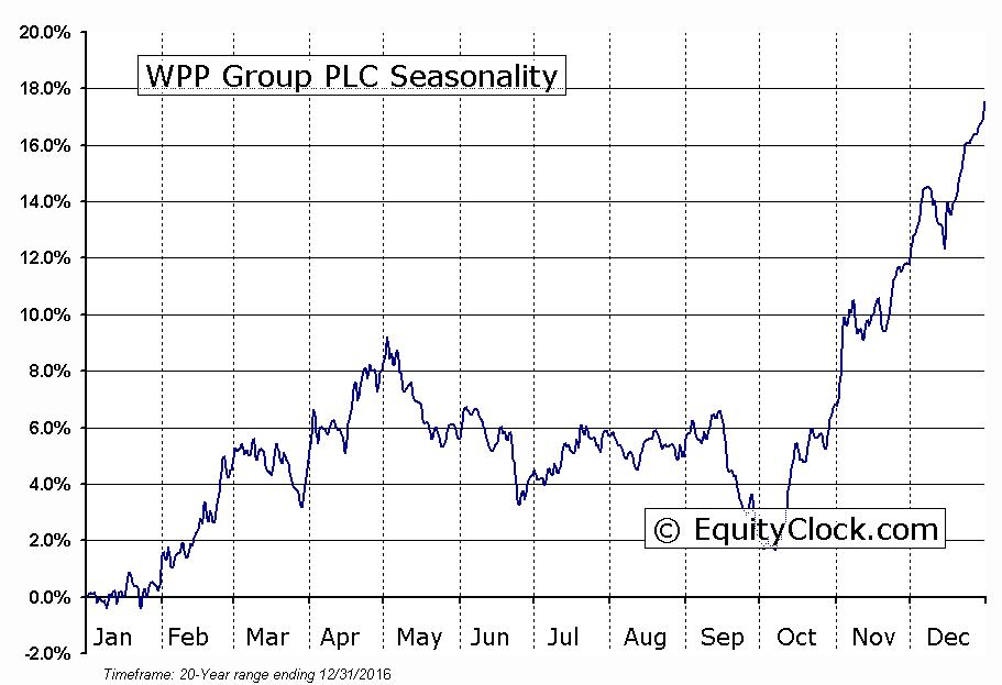 WPP Group PLC (NASD:WPPGY) Seasonal Chart