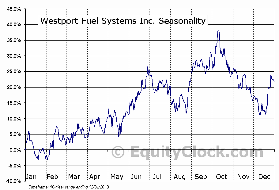 Westport Fuel Systems Inc. (NASD:WPRT) Seasonal Chart