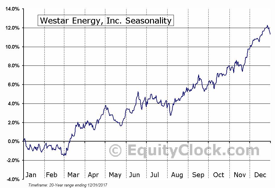 Westar Energy, Inc. (NYSE:WR) Seasonal Chart
