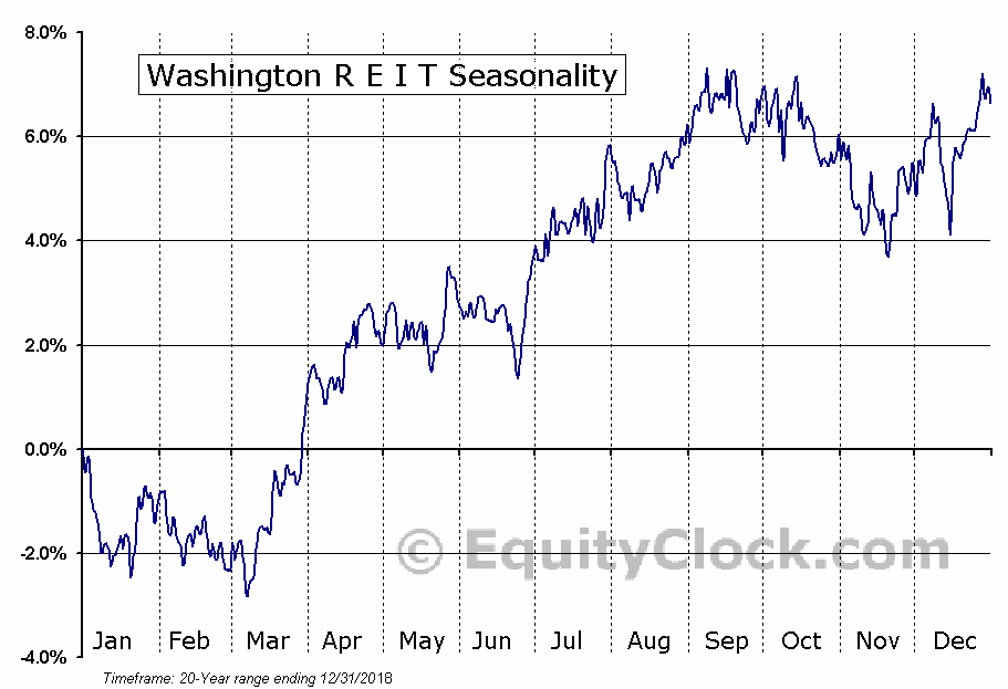 Washington R E I T (NYSE:WRE) Seasonal Chart