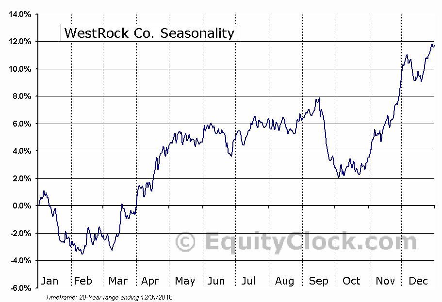 WestRock Co. (NYSE:WRK) Seasonal Chart