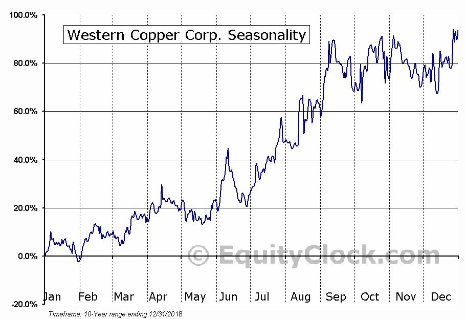 Western Copper Corp. (AMEX:WRN) Seasonal Chart