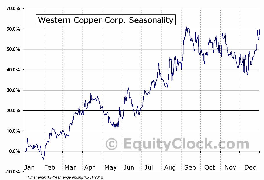 Western Copper (TSE:WRN) Seasonal Chart