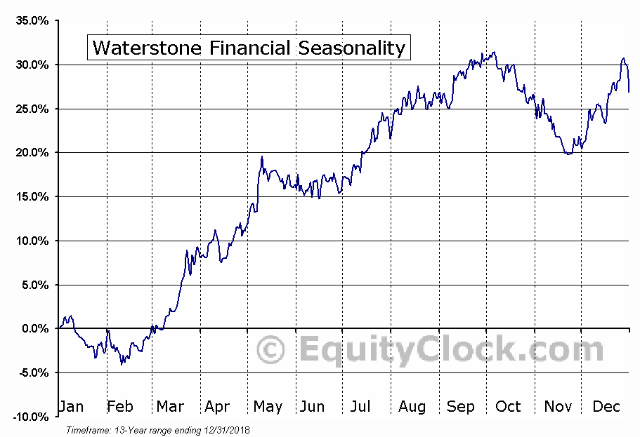 Waterstone Financial (NASD:WSBF) Seasonal Chart