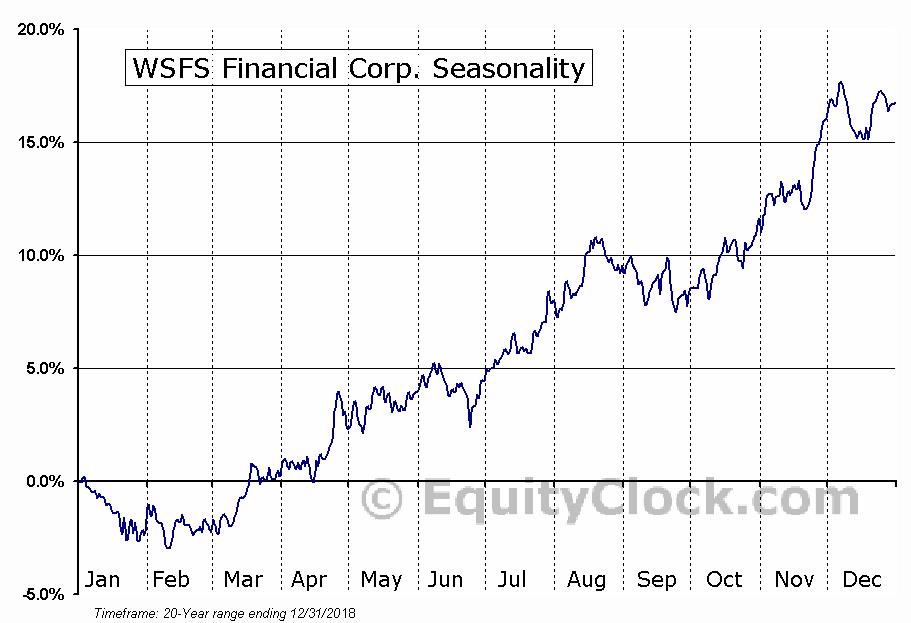 WSFS Financial Corp. (NASD:WSFS) Seasonal Chart