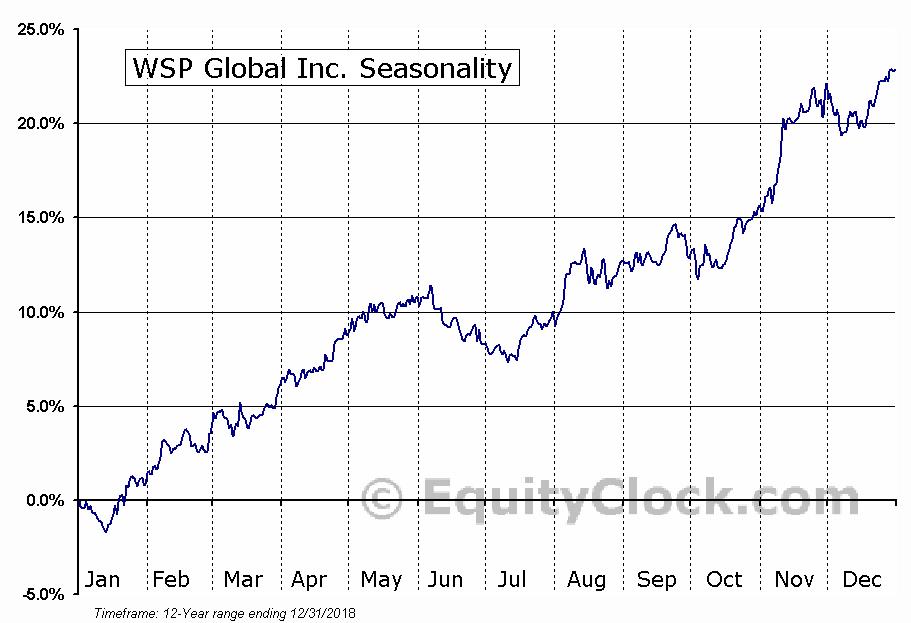 WSP Global (TSE:WSP) Seasonal Chart