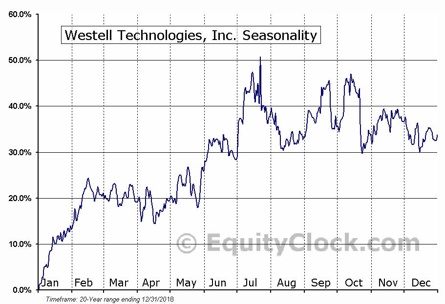 Westell Technologies, Inc. (NASD:WSTL) Seasonal Chart