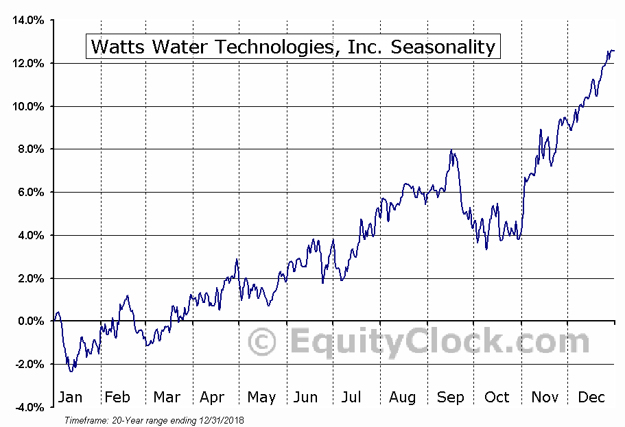 Watts Water Technologies, Inc. (NYSE:WTS) Seasonal Chart